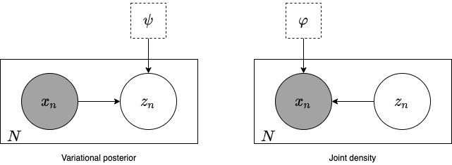 plate notation for vae joint density and variational posterior